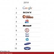 Las empresas con mayor reputacion en México